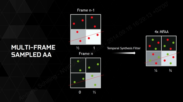MFAA (Multiframe Sampled Anti-Aliasing)