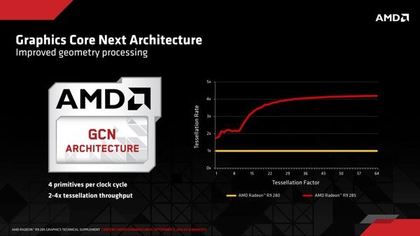 Änderungen in der GCN-Architektur