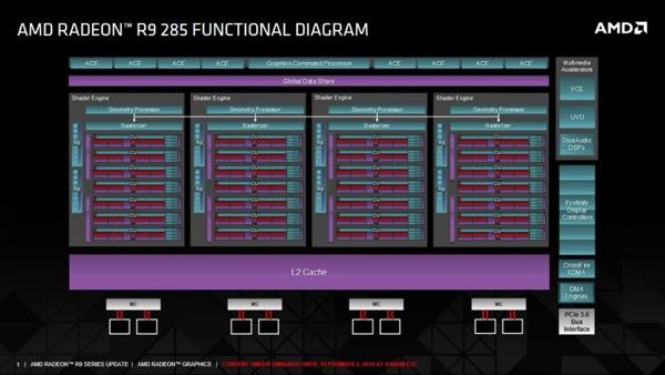 Blockdiagramm der Tonga-GPU