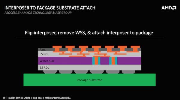 AMD: GPU и HBM на подложке (interposer)