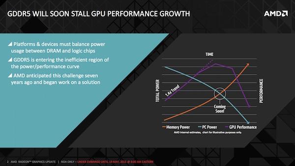 AMD: High Bandwidth Memory (HBM)