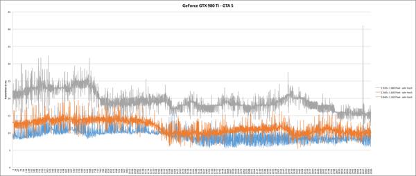 Время вывода кадров GeForce GTX 980 Ti: