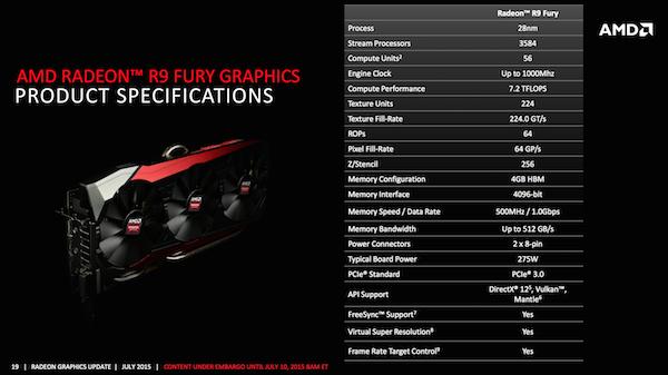 Презентация AMD Radeon R9 Fury