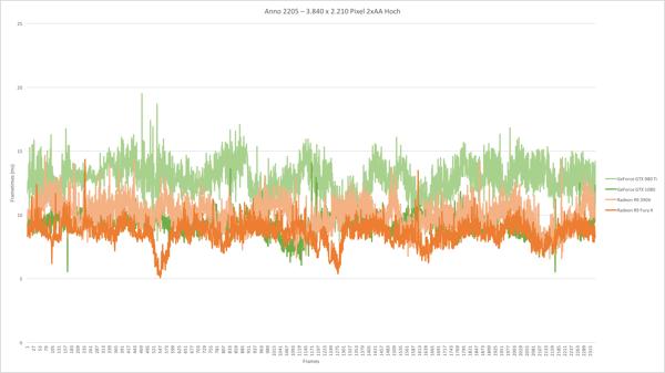 График времени вывода кадров Anno 2205