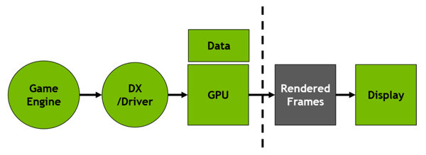 Decoupled Render and Display