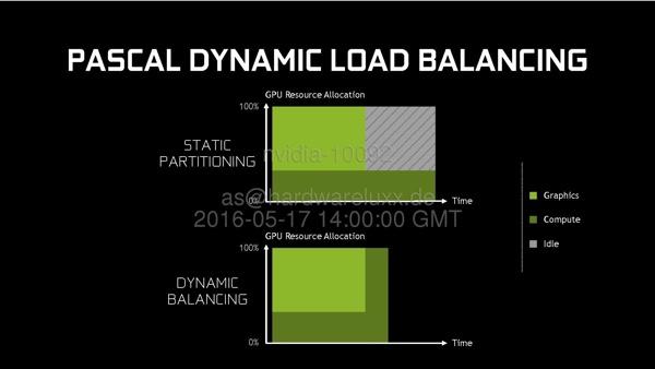 Динамическая балансировка нагрузки через Async Compute
