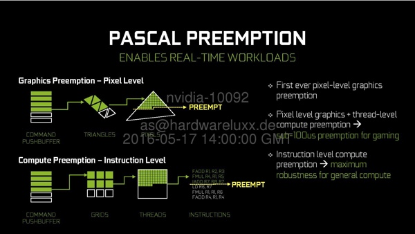 Preemption in der Pascal-Architektur