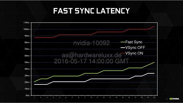 Fast Sync на GeForce GTX 1080