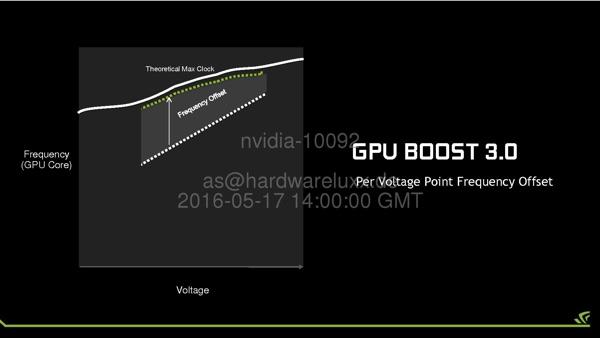 Сравнение между GPU Boost 2.0 и 3.0