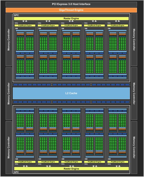 Диаграмма GPU GP106