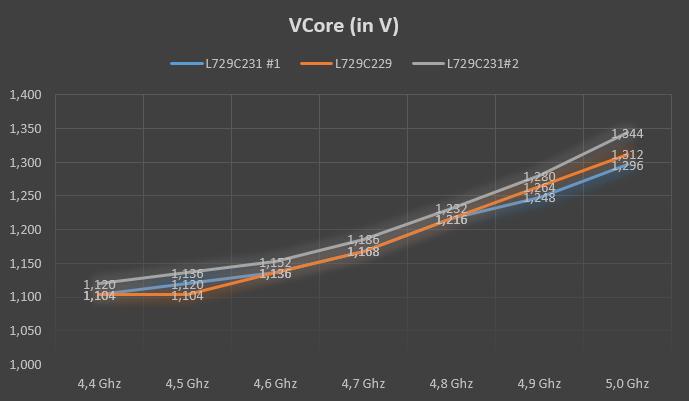 Масштабирование VCore