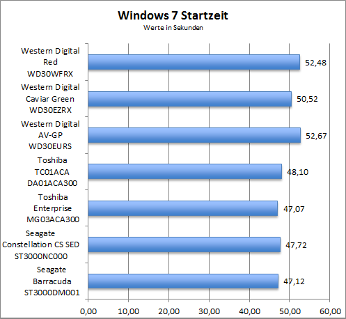 Benchmark Windows 7 Startzeit