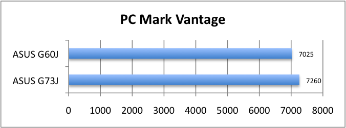 ASUS_G60J_PC_Mark