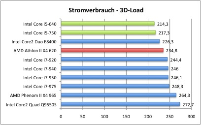 Strom3DLoad