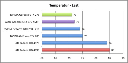 Bench_Temperatur_2