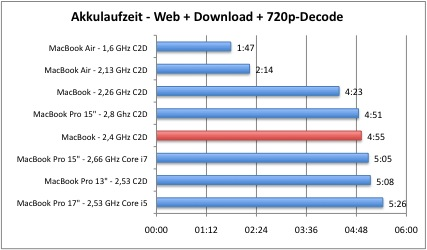 how to download wattpad stories macbook