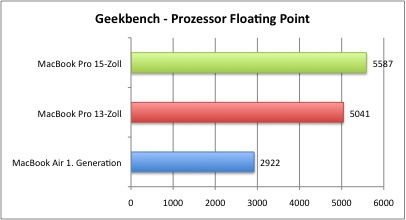 Geekbench_Floating
