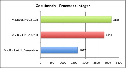 Geekbench_Integer