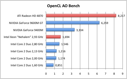 OpenCL2