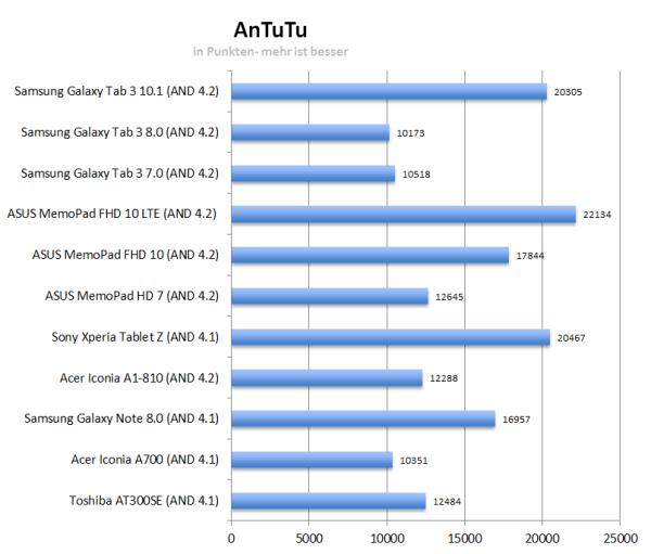 Điểm Antutu của Galaxy Tab 3 8.0