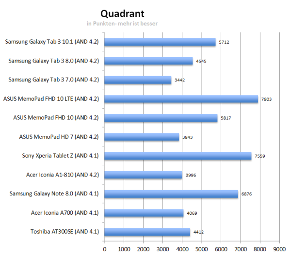 Quadrant của Samsung Galaxy Tab 3 8.0