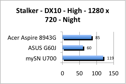 ASUS_G60J_Stalker_Night_DX10