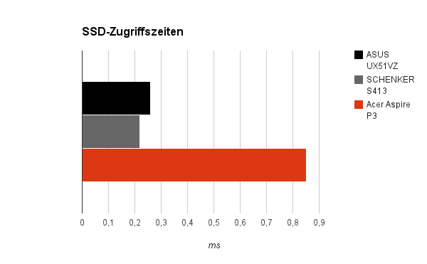 ssd zugriff