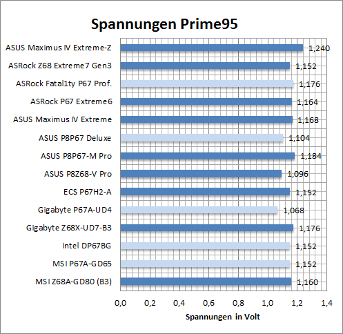 spannung normal p95