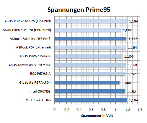 spannung_prime95