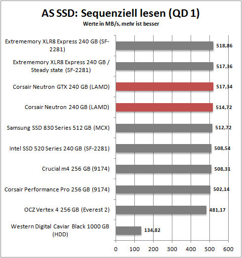 as ssd seq read