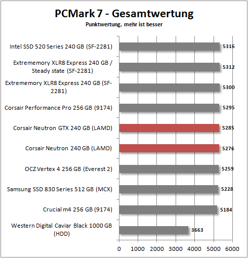pcmark 7 total