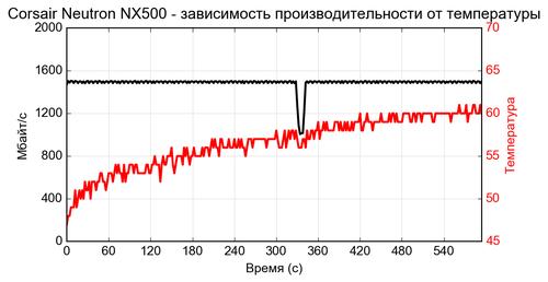 de NVMe Neutron NX500 0.csv 500