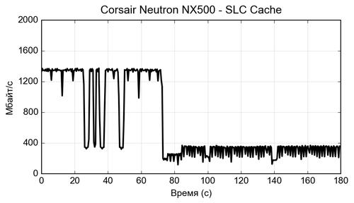 de NVMe Neutron NX500 1.csv 500