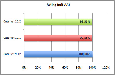 rating-aa