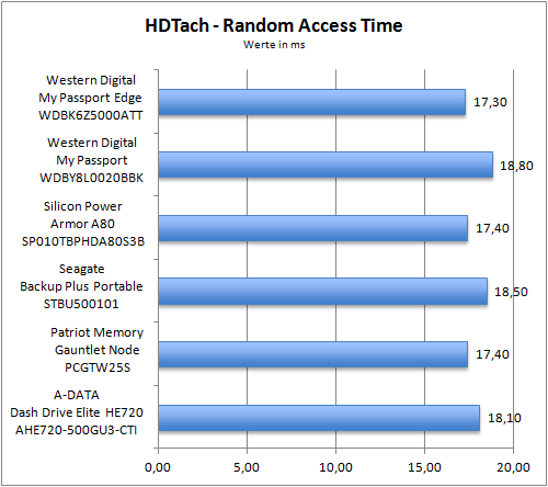 HDTach Random Access Time