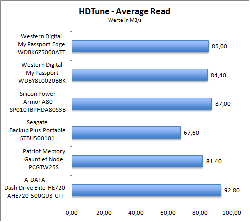 HDTune Average Read