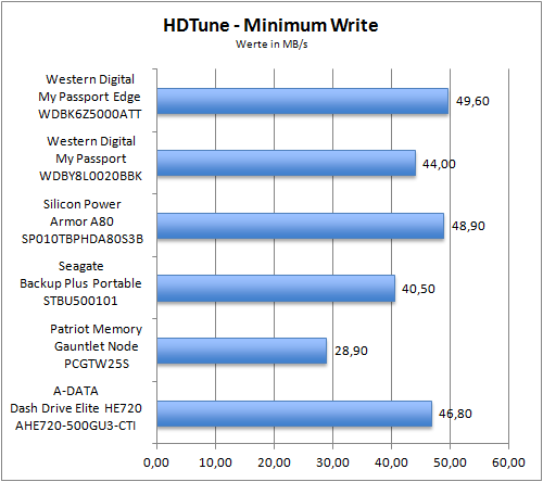 HDTune Minimum Write