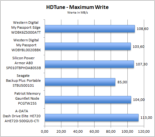 HDTune Maximum Write