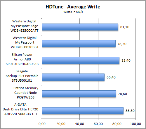 HDTune Average Write