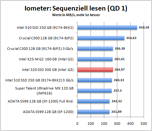 iometer_seq_read