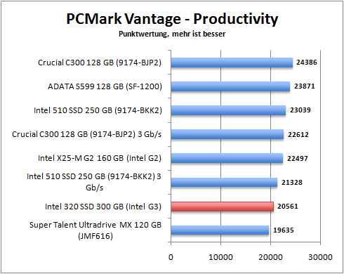 pcmark_productivity