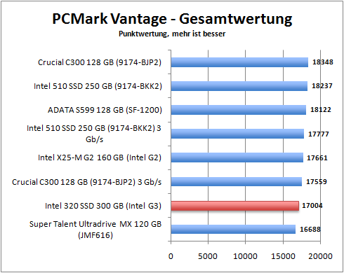 pcmark_total