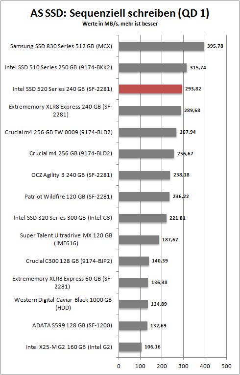 OCZ's Vertex 3 Pro: Second-Gen SandForce Perf Preview