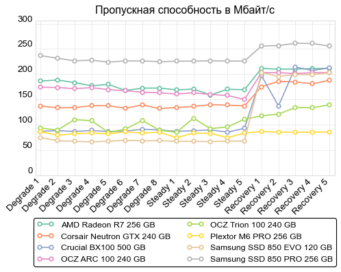 de consistency bandwidth 500