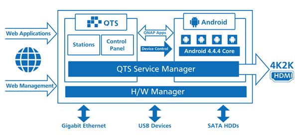 TAS QTS Android strukturs