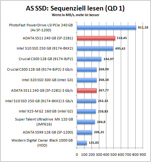 as_ssd_seq_read