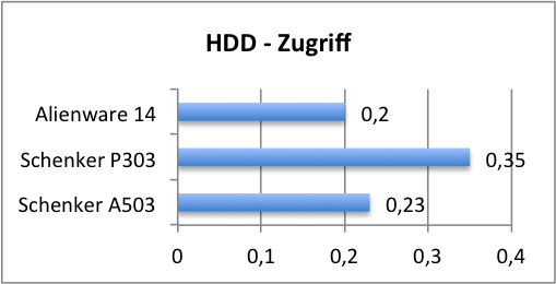 hdd zugriff