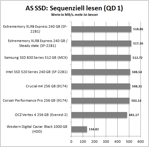 as ssd_seq_read