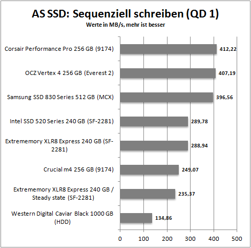 as ssd_seq_write