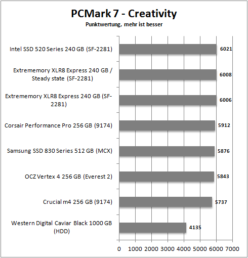 pcmark 7_creativity